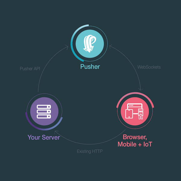 What is Pusher? | Building Real-Time Laravel Apps with Pusher